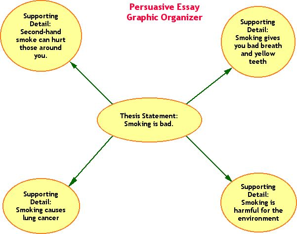 Second Hand Smoke Essay Thesis