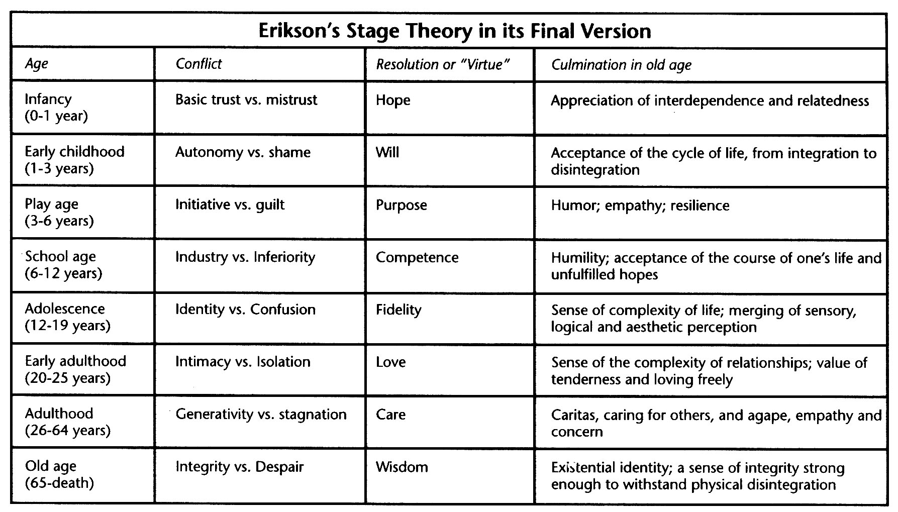 comparison maslow and erik erikson 0 comparing and contrasting jean piaget and erik erikson work on child psychology and early childhood education are jean piaget and erik erikson.