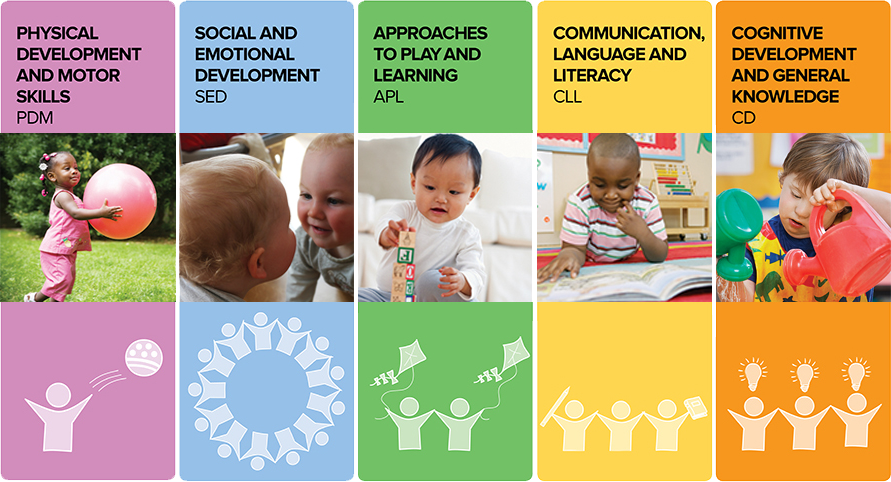 eymp 2 promote learning and development